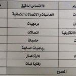 الاجازات الدراسية خارج العراق للعام 2019/2020